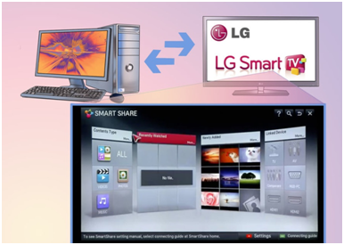 How To Connect Laptop To LG TV To Get The Best Use Of Both? - Techyv com