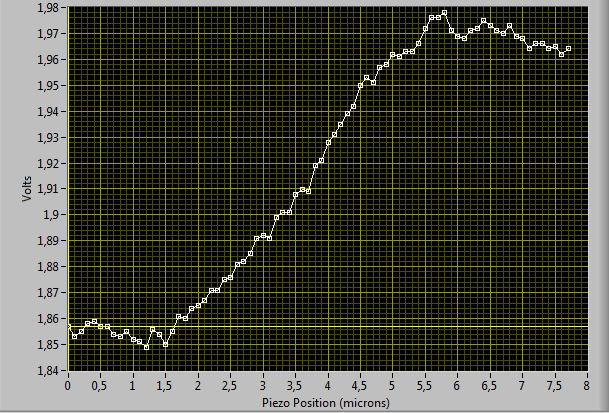 Displacement Calibration curve, plotting voltage vs displacement of the tip of the optical fiber transducer. This was done on a joint-type transducer, 10mm long lever. 500000 points were averaged at 126000points/sec rate. The lever of the The position needs to be divided by 10, i.e. 1 is 10 microns, 12 is 120 microns...