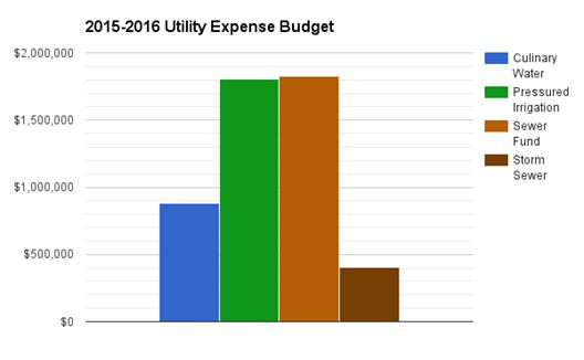 2015-2016 Utility Expense Budgets
