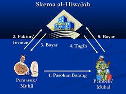 Pengertian Fiqih Muamalah (Hiwalah, Rohn, Simsar) Beserta Referensinya