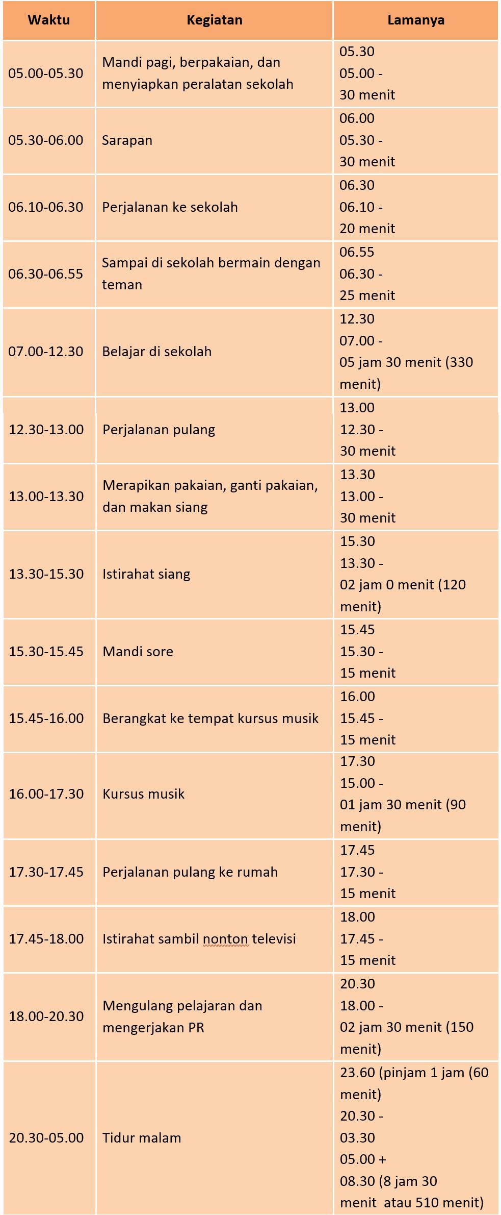 Kunci Jawaban Halaman 74, 75, 79, 80 Tema 6 Kelas 3