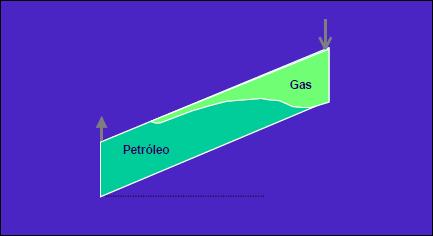 inyección de gas esquema para mantener presión