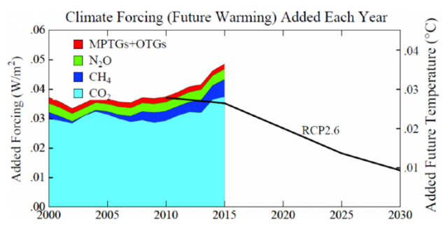 Greenhouse gas (GHG) climate forcing annual growth rate.  IPCC scenario RCP2.6 keeps maximum global warming <1.5°C.  Annual addition to future warming (right hand scale) assumes climate sensitivity 3°C for 2×CO2.  Actual GHG growth exceeds RCP2.6 by at least 0.01 W/m2 in 2015 and 2016. Graphic: Hansen, 2017 / Earth Institute