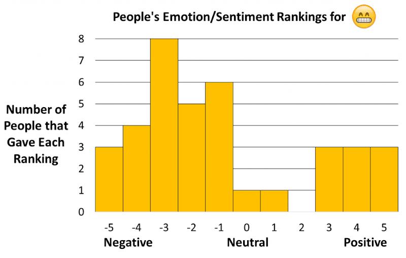 Emociones que un emoji provoca en los usuarios