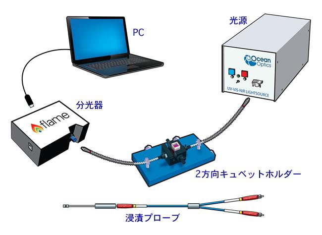 吸光度測定システム構成例