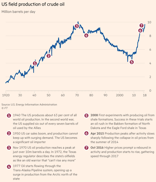 U.S. field production of crude oil, 1920-2017. Graphic: Financial Times
