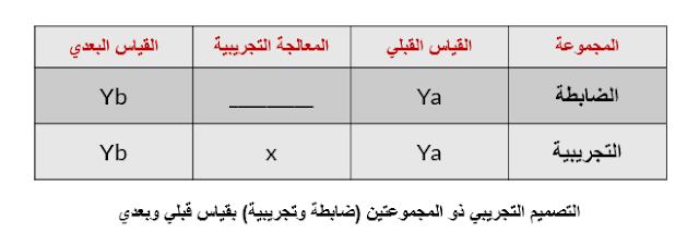 التصميم التجريبي ذو المجموعتين (ضابطة - تجريبية)