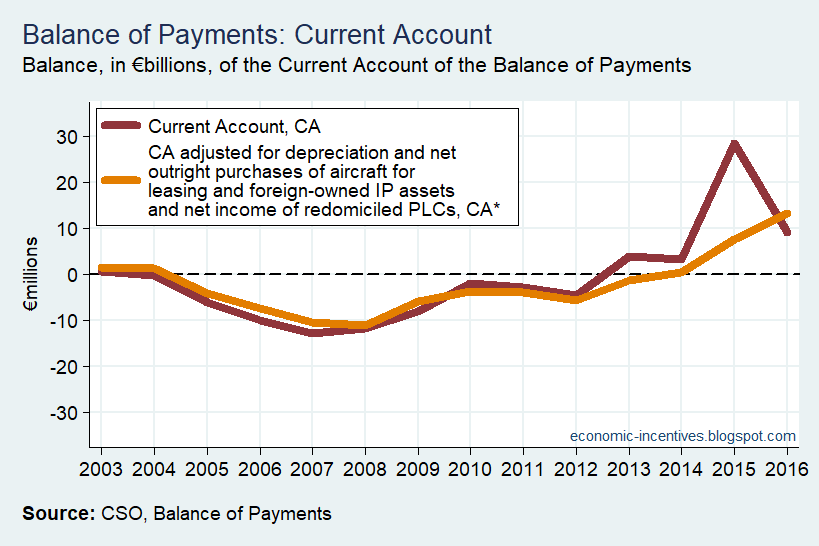 [BoP+Current+Account+CA+versus+updated+CA+star%5B2%5D]