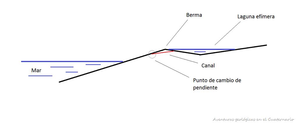 [Croquis+cana+berma%5B10%5D]