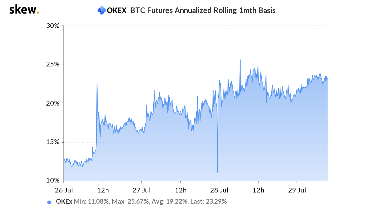 BTC Futures Annualized Rolling 1-Month Base.  Fuente: sesgo