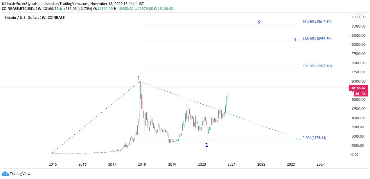 BTC/USD Forecast