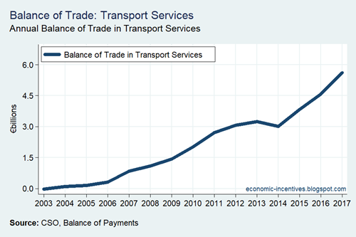 Balance of Trade in Transport Services