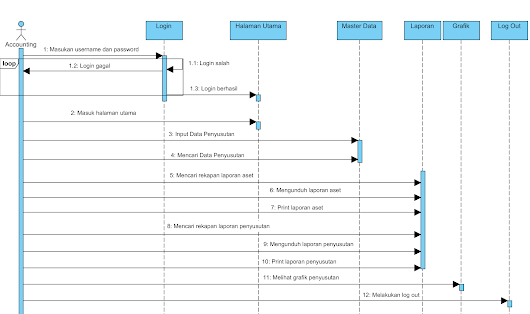 Si1312477144 widuri sequence diagram accounting ccuart Gallery