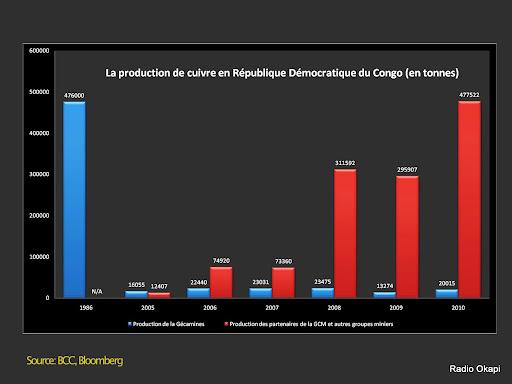 La production de cuivre en RDC. Graphique réalisé par Radio Okapi