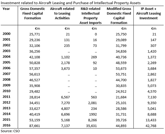Investment related to Aircraft Leasing and Purchase of Intellectual Property Assets