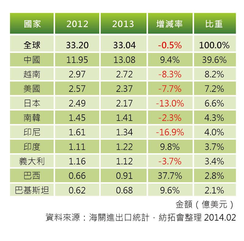 表五 台灣紡織成衣產品之主要進口來源比較