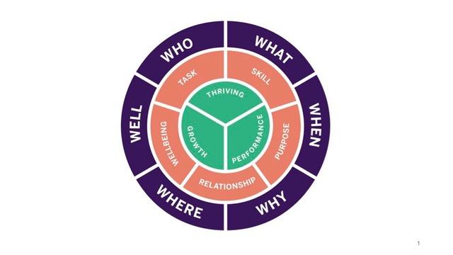Джоб-крафтинг: что необходимо знать HR профессионалам