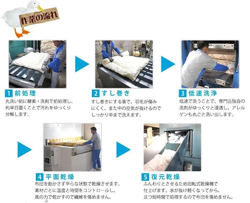 タナカふとんサービス-羽毛布団クリーニング作業の流れ
