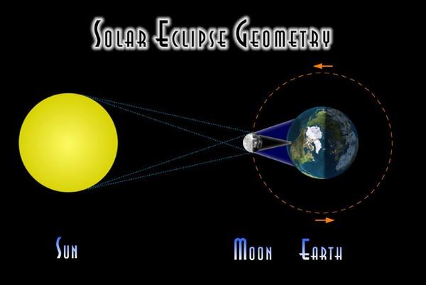 Hiện tượng nhật thực là gì?