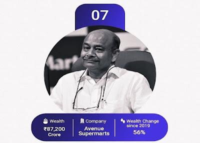Avenue Supermarket நிறுவனத்தின் நிறுவனமும், DMart promoter தலைவருமான Radhakishan Damani (65) பட்டியலில் 7-ம் இடத்தில் உள்ளார்.