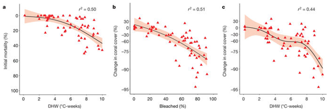The initial and longer term response of coral assemblages to heat exposure. Graphic: Hughes, et al., 2018 / Nature