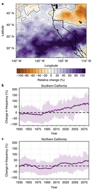 Change in frequency of precipitation whiplash events in California, projected to 2100. Graphic: Swain, et al., 2018 / Nature Climate Change