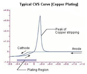 Typical CVS Curve