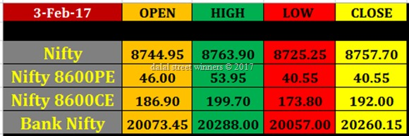 Today's stock Market closing rates 3 feb 2017