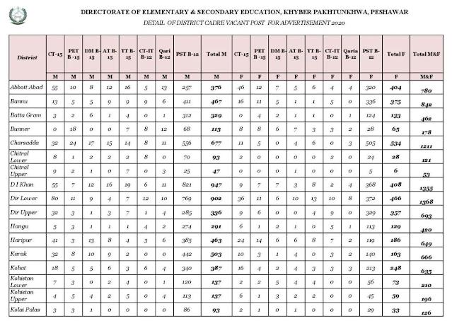 ESED Jobs Through NTS DISTRICT WISE DETAIL PST,CT,PET, DM,AT,QARI,TT (MALE/FEMALE) 2020
