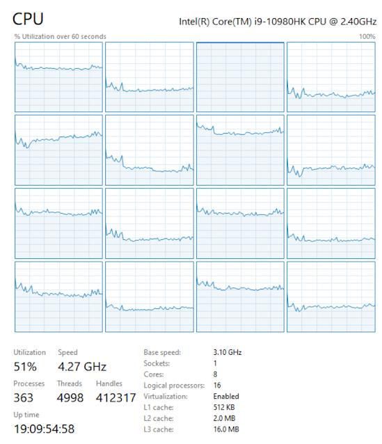 Windows CPU utilization sample