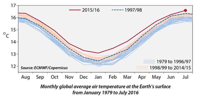 Annual temperature variations 1979-2016. Data from ECMWF-CS3. Graphic: The Weather Channel