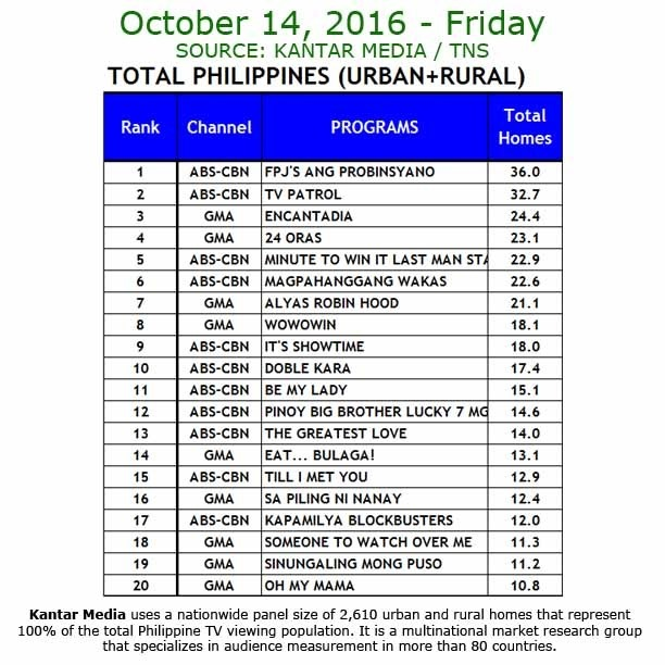 Kantar Media National TV Ratings - Oct 14 2016