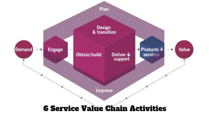 ITIl-v4-service-value-chain