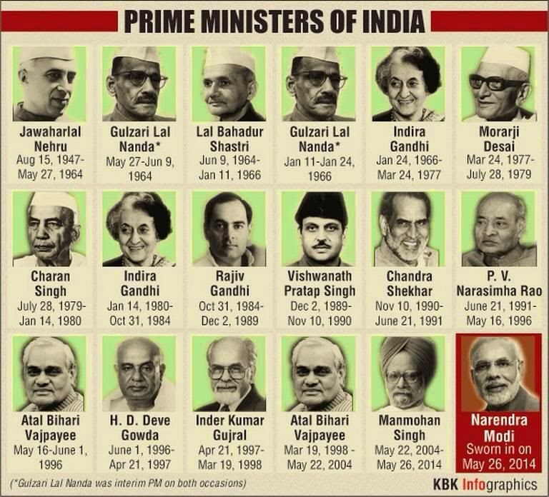 Prime Ministers of India - Chart