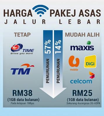 Caj Jalur Lebar Turun Di Malaysia
