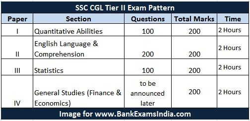 SSC CGL Exam Pattern Tier II