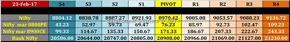 nifty banknifty future options intraday pivot levels for monday