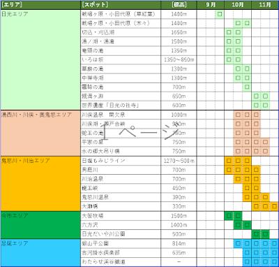 紅葉の見頃カレンダー