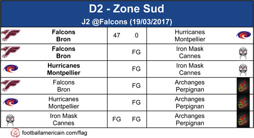 Résultats Zone Sud