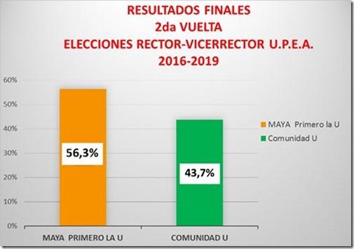 Elecciones rectorales UPEA 2016