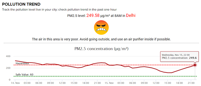Level of air pollution (PM2.5) in Delhi, India, 15 November 2017. The level is 249.58 µg/m³ at 0800. Graphic: The Times of India