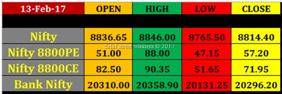 Today's stock Market closing rates 13 feb 2017