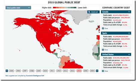 Public debt Canada