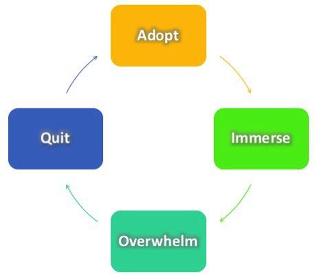 Productivity Process Failure Cycle