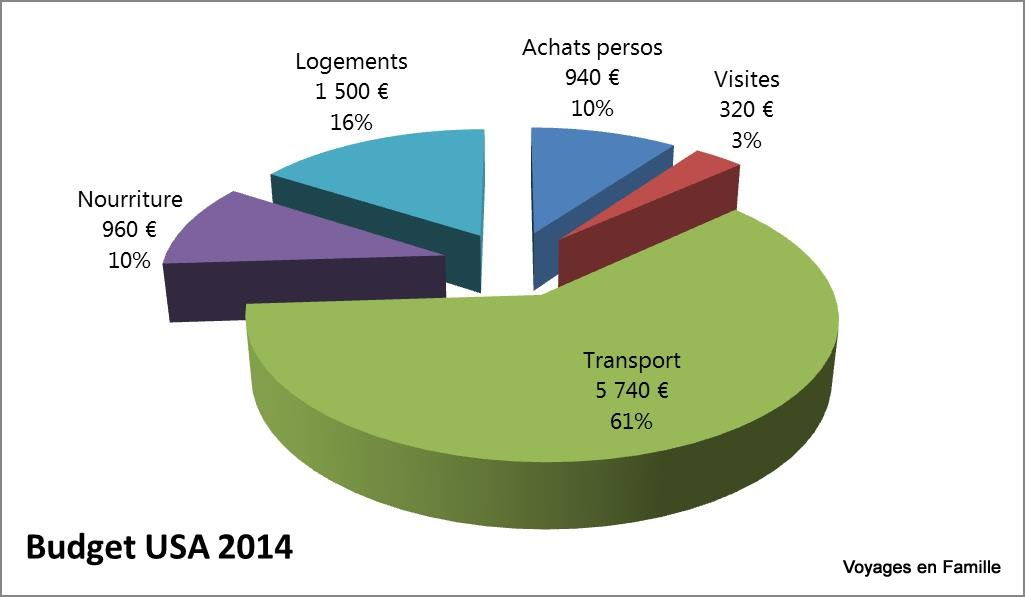 Budget usa 2014