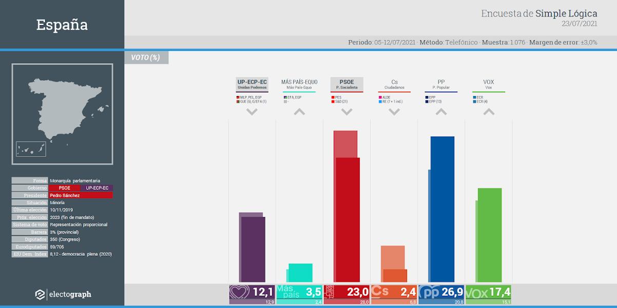 Gráfico de la encuesta para elecciones generales en España realizada por Simple Lógica, 23 de julio de 2021