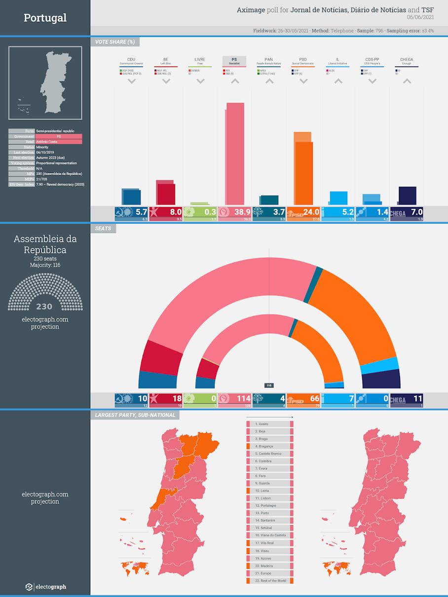 PORTUGAL: Aximage poll chart for Jornal de Notícias, Diário de Notícias and TSF, 6 June 2021