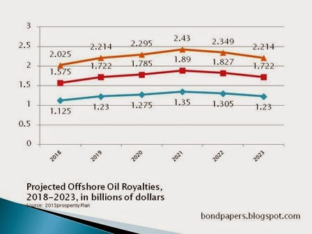 royalties 2013 forecast