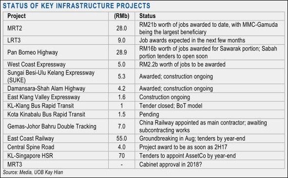 status of malaysia infrastructure