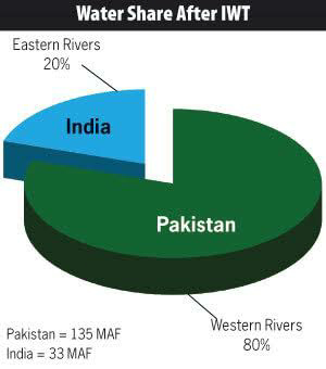 Indus Water Treaty of 1960
